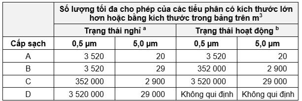 4 Cấp sạch trong nhà máy GMP theo giới hạn tiểu phân