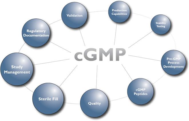 tiêu chuẩn CGMP ASEAN