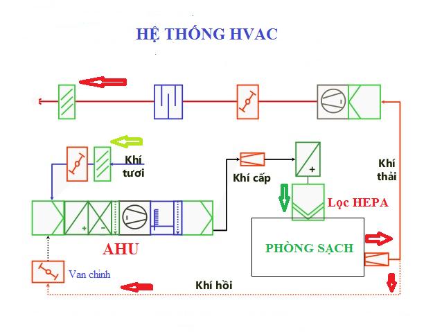 Sơ đồ hệ thống HVAC